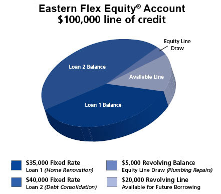 Eastern Bank Flex Equity Account line of credit