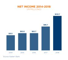 Eastern Bank 2014-2018 Net Income